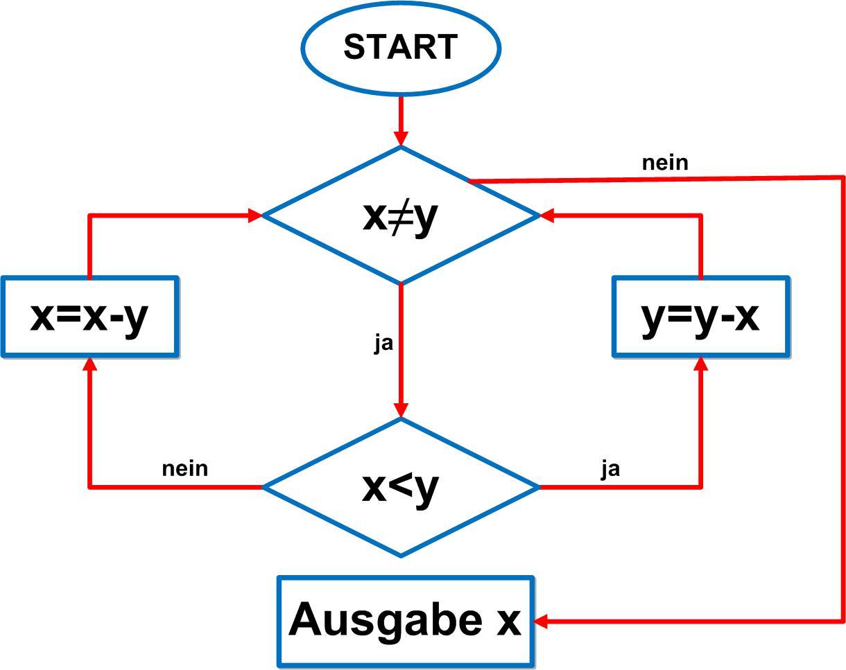 Algorithmus_GGT