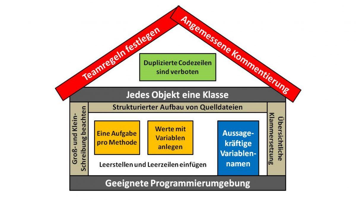 Richtlinien zur Codierung von Programmtext