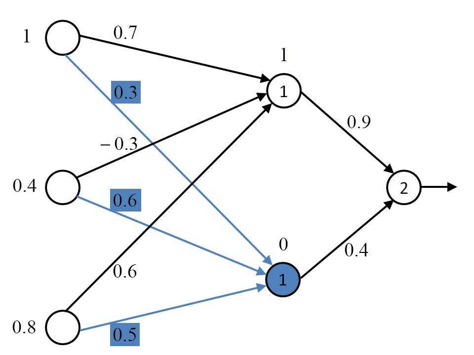 Neuronales Netz