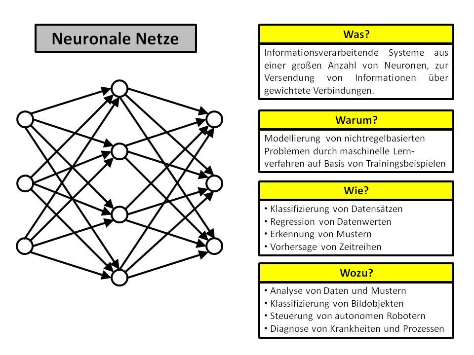 Neuronale Netze in Anwendungen