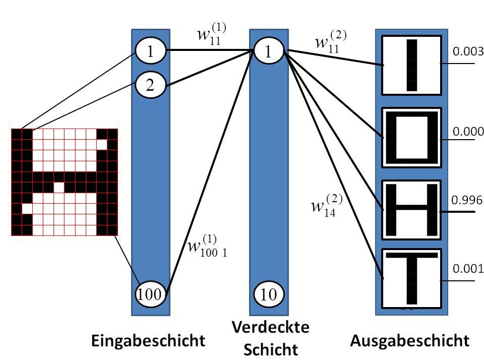 Mustererkennung mit Neuronalen Netzen