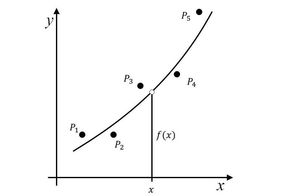 Methode der kleinsten Quadrate