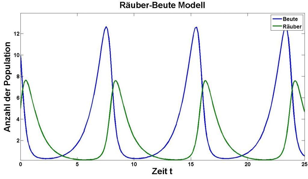 Räuber-Beute-Modell